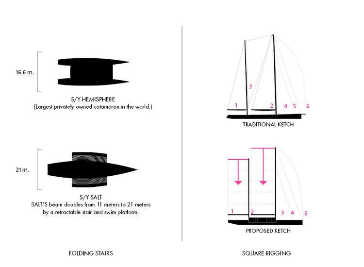 Luxusní plachetnice Lujac Desautel SALT 1